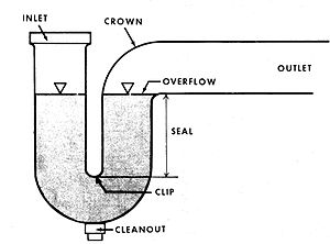 English: Drawing showing how water sits in a P...