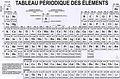 Tableau périodique des éléments. Image Wikimedia