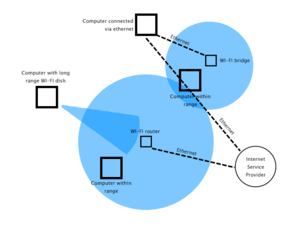 A diagram showing a possible WI-FI network.