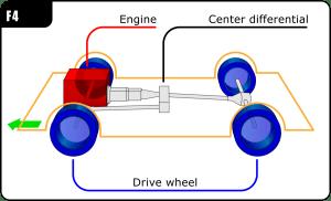 Frontengine, fourwheeldrive layout  Wikipedia