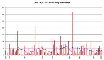 An innings-by-innings breakdown of Gayle's Tes...