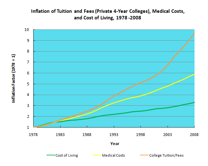 Comparison of inflation of college tuition and...