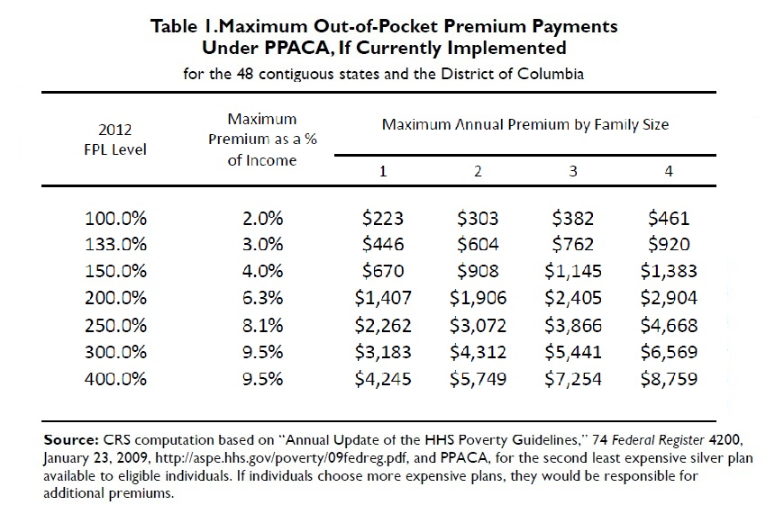 Maximum Out-of-Pocket Premium Payments Under PPACA