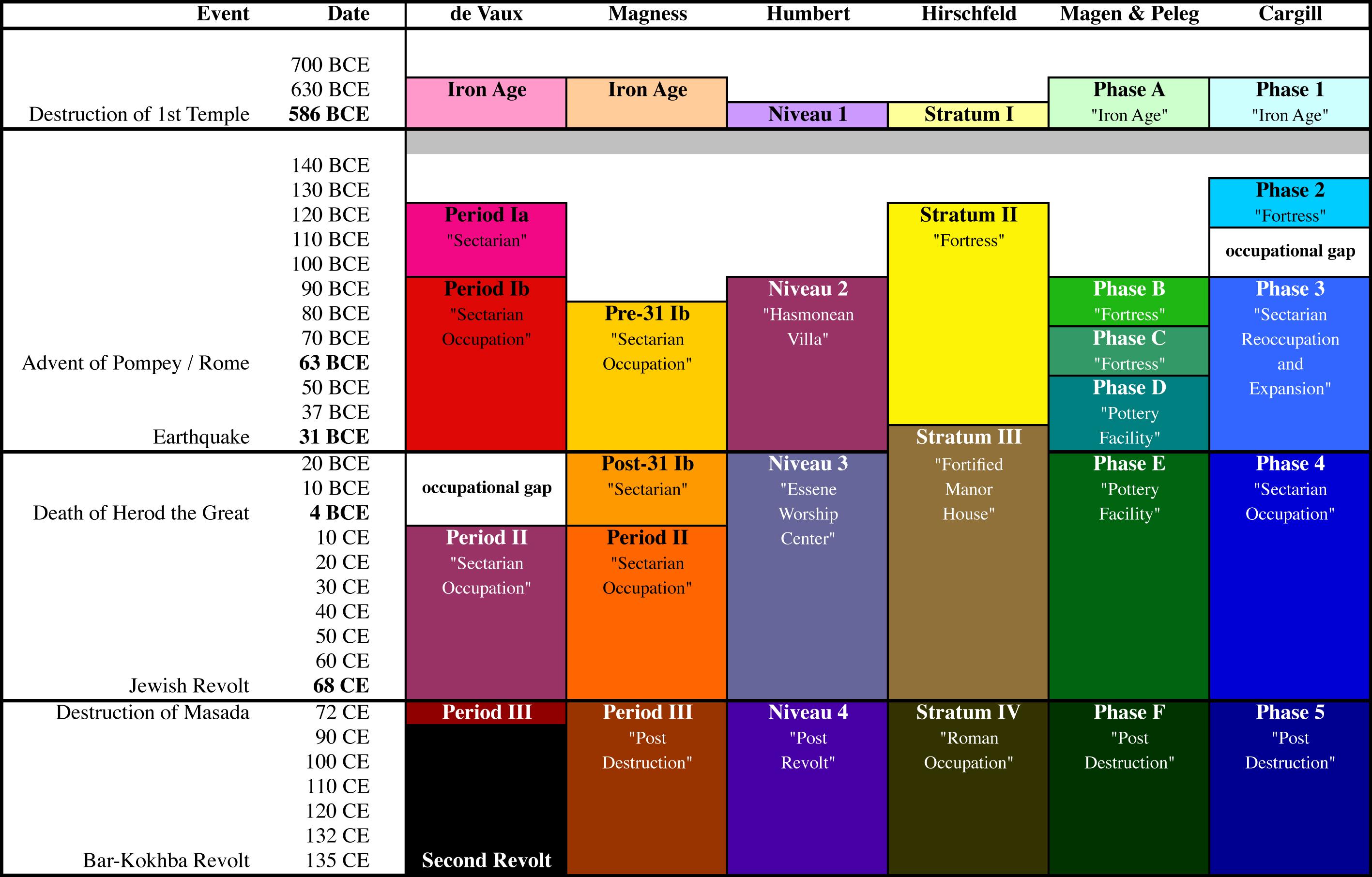 James Lange Theory Chart