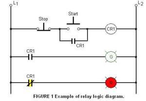 Relay logic | Wiki | Everipedia
