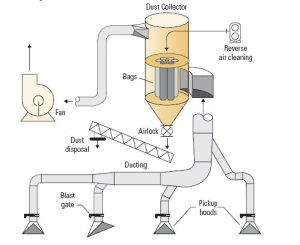 Dust collector  Wikipedia