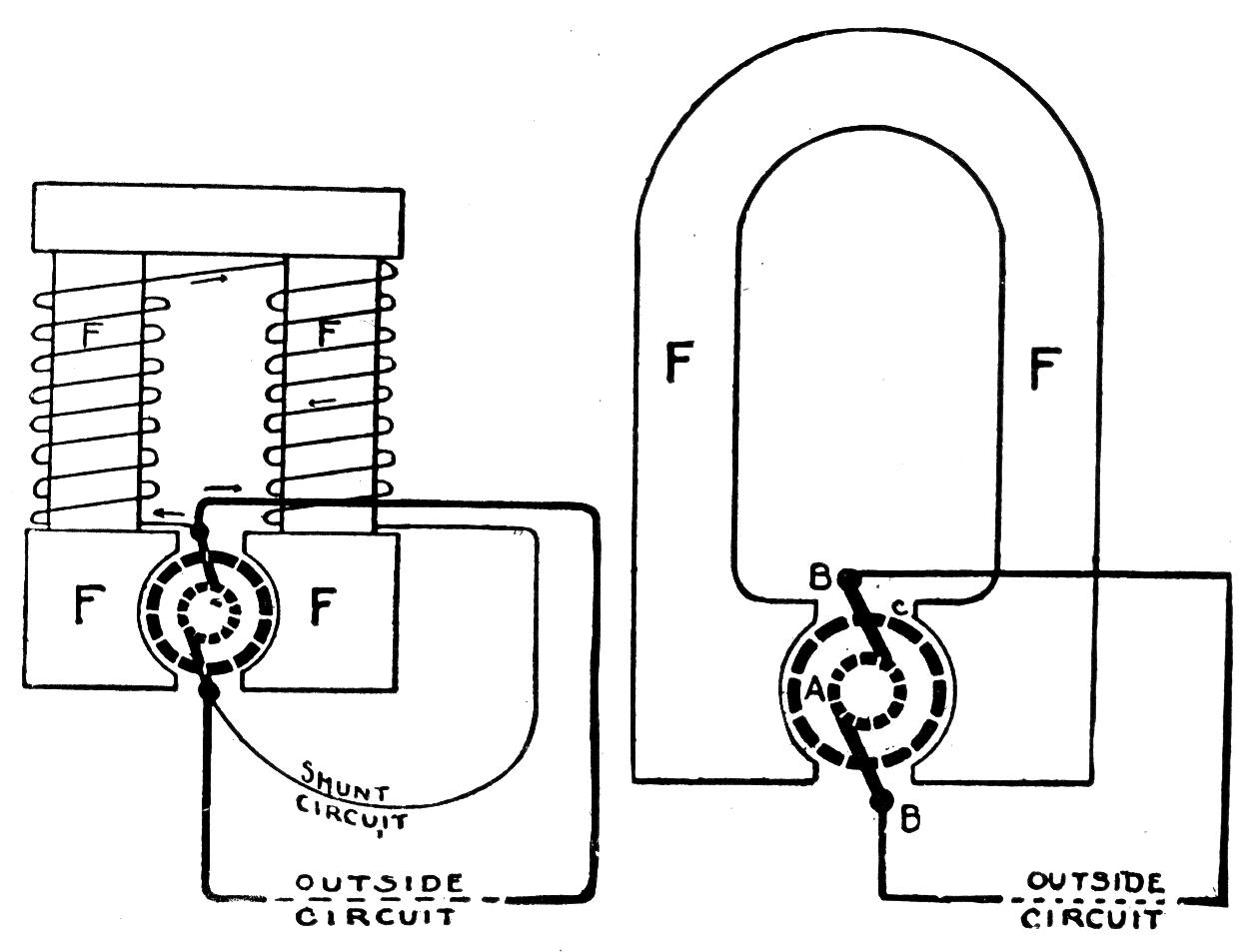 Excitation Magnetic