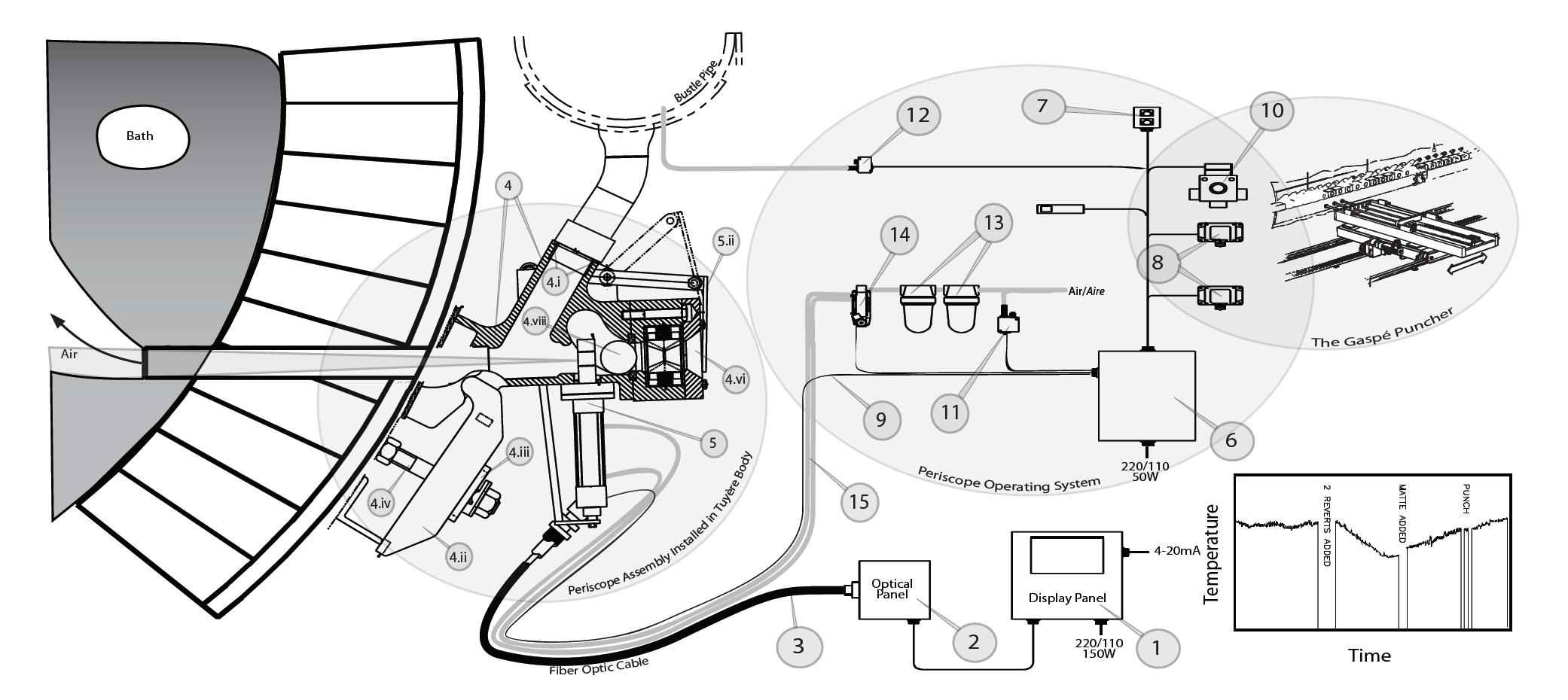 File Smelter Pyrometer
