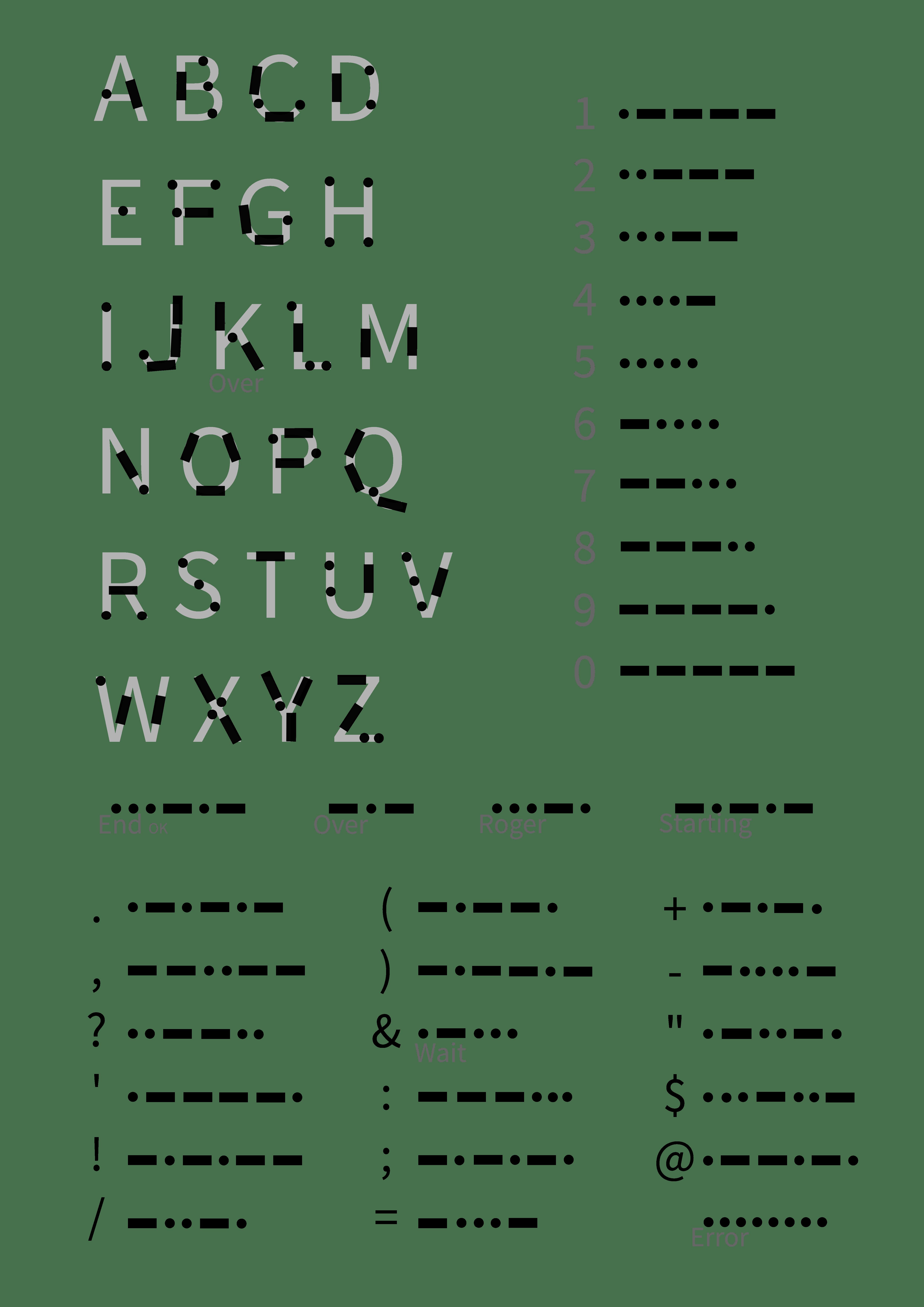 Doc Morse Code Alphabet Chart Morse Code