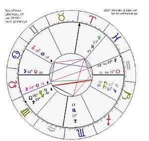 Cosmic cross (astrology)