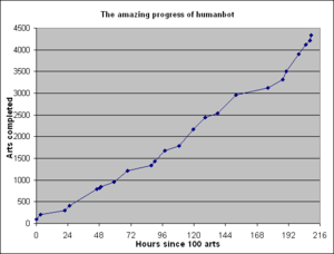 Humanbot progress chart