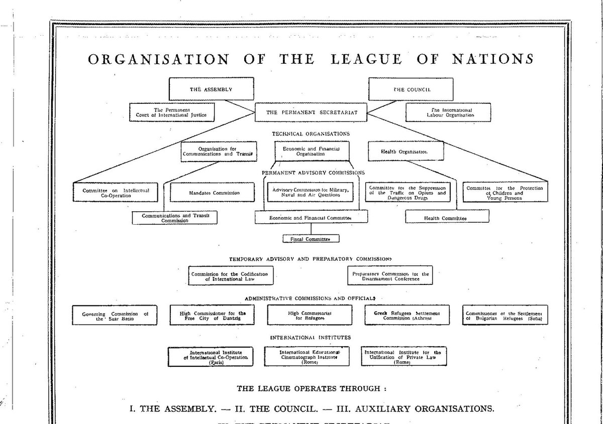 Organisation Of The League Of Nations