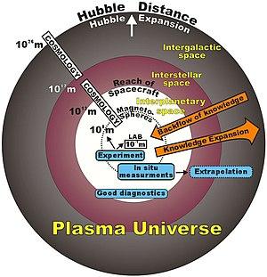 Plasma-universe-cosmology