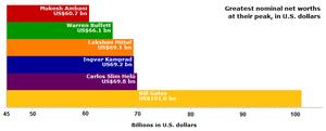 English: A bar graph comparing the nominal pea...