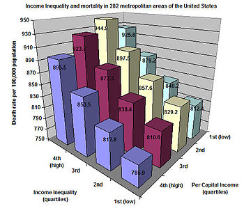 Income inequality and mortality in 282 metropo...