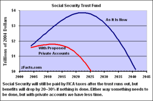 The Trust Fund, under current law (blue) and u...