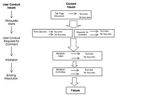 A diagram of the dispute resolution process, f...