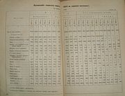 Export and import of goods Via Ukrainian commercial ports 1913.1928-1933