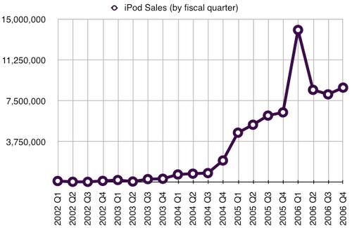 iPod quarterly sales.