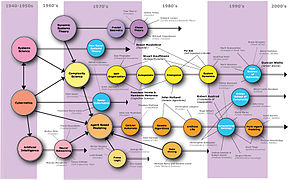 Map-of-complexity-science