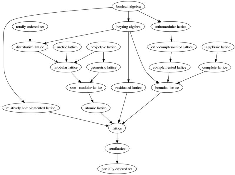 Algebraic structures, via Wikipedia