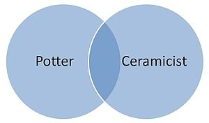 Ceramics venn diagram