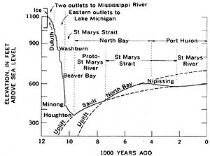 Changes in the elevation of Lake Superior due ...
