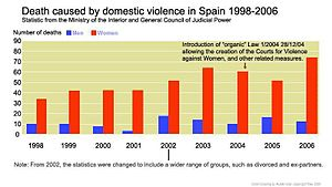 Domestic violence in Spain 1998-2007