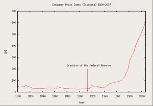 US consumer price index 1800–2007.