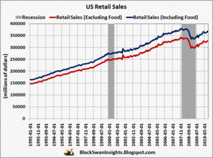 US Retail Sales 1992–2010