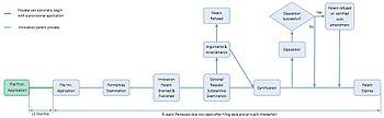 Innovation Patent Procedure