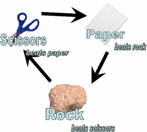 Rock Paper Scissors diagram