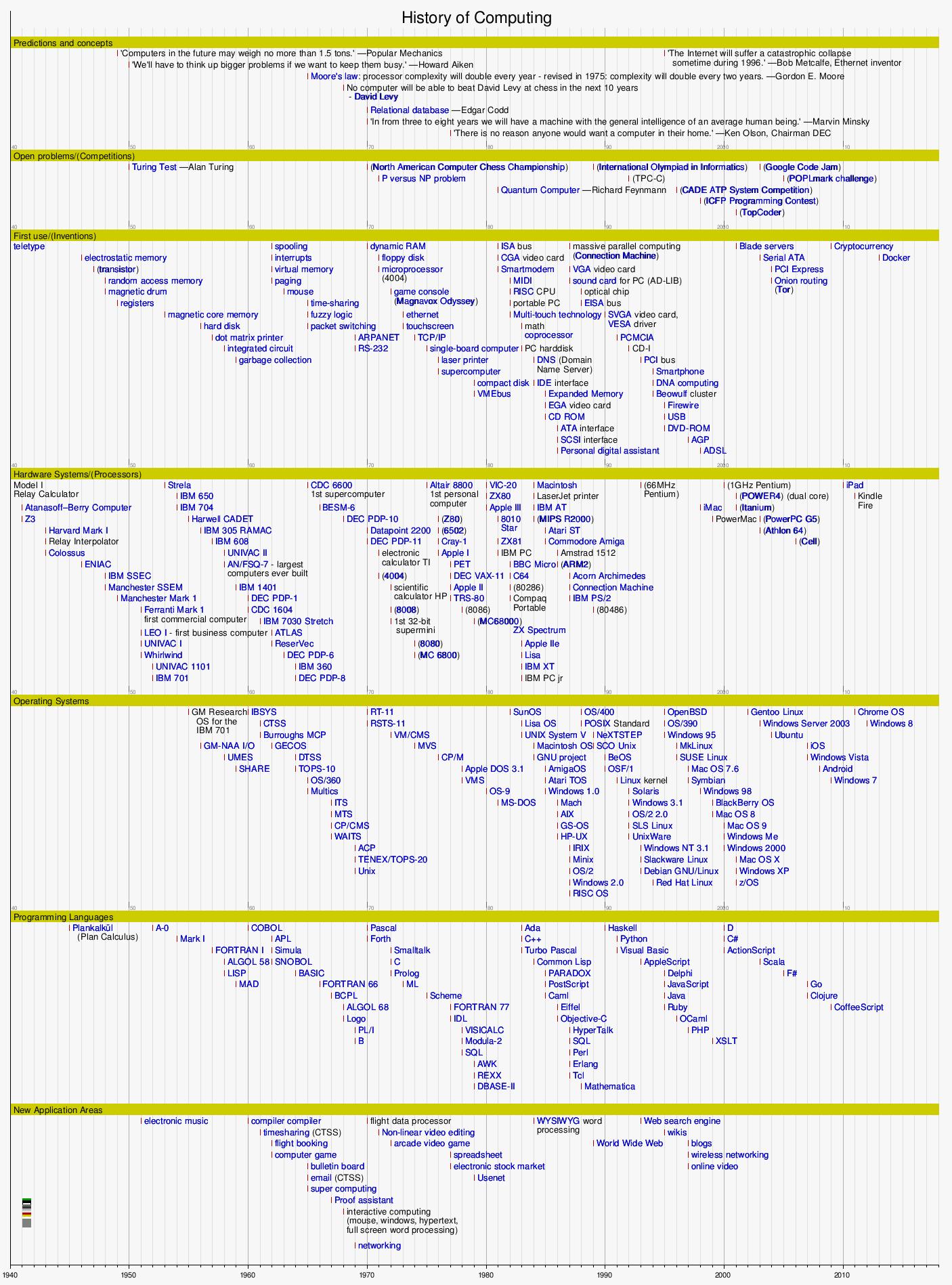 Timeline Of Computing