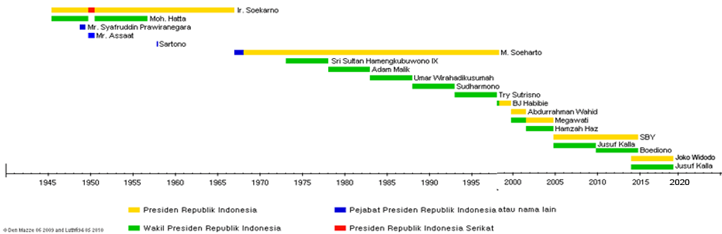 PresidenRI per 2009-2014.png