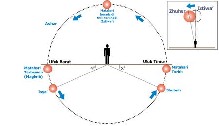 Waktu shalat relatif terhadap peredaran semu matahari