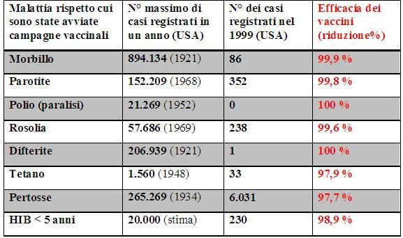 https://i2.wp.com/upload.wikimedia.org/wikipedia/it/5/51/TabellaNetworkItalianoVaccinazioni.JPG
