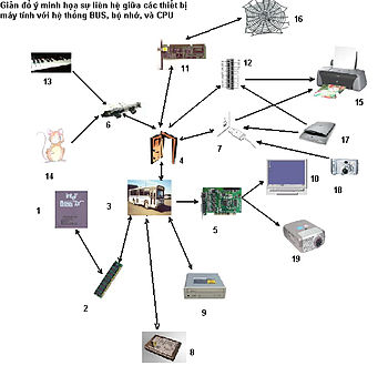 Giản đồ ý gợi nhớ về vai trò của hệ thống I/O và BUS trong máy t�nh