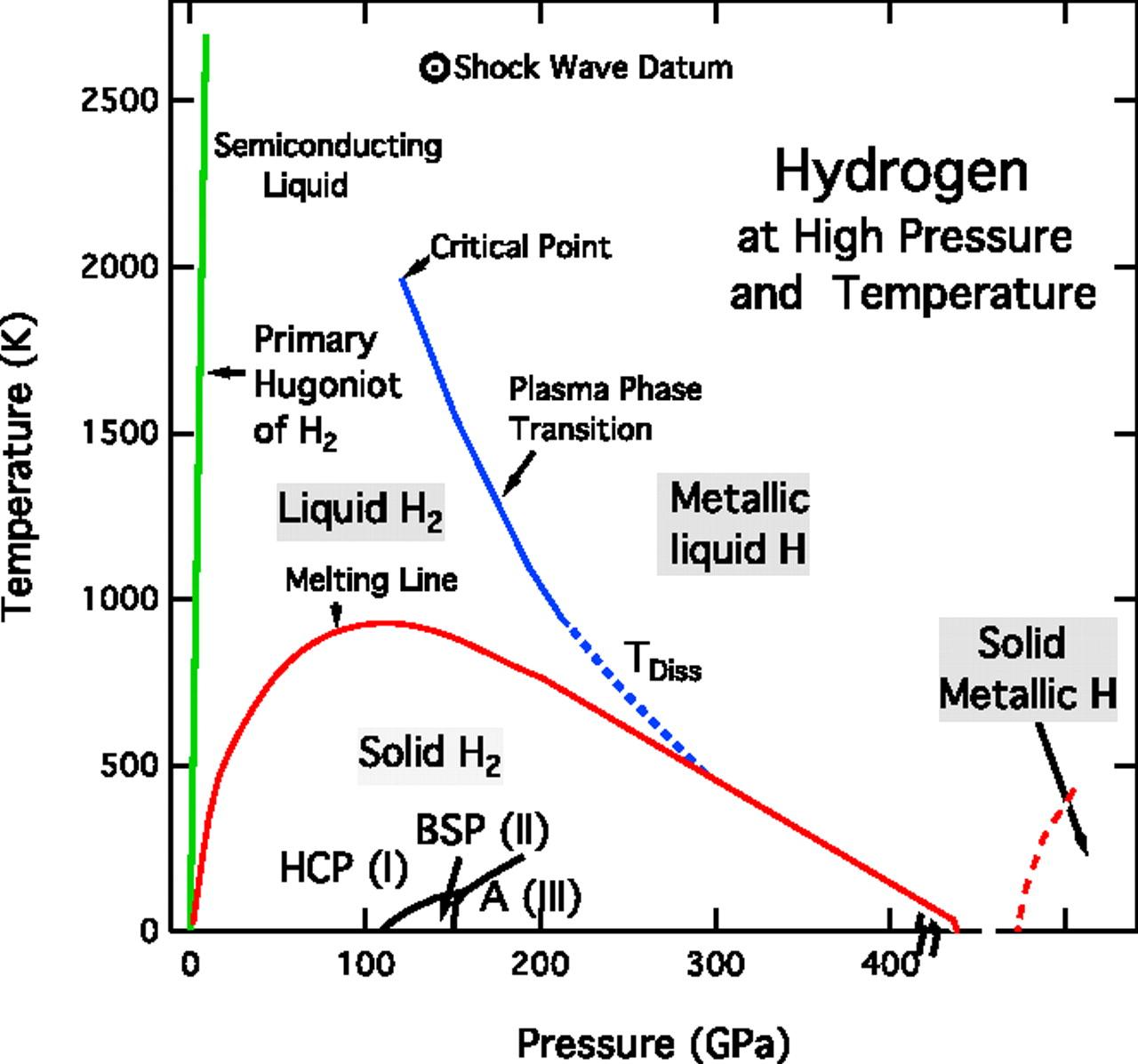 File Hydrogen Pressure And Temperature
