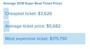 Super Bowl 52 ticket prices