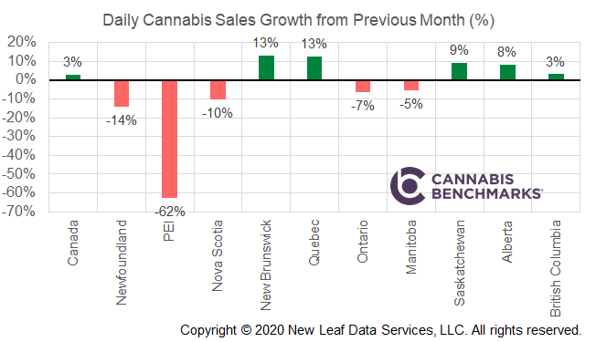 https://www.cannabisbenchmarks.com/report-category/canada/