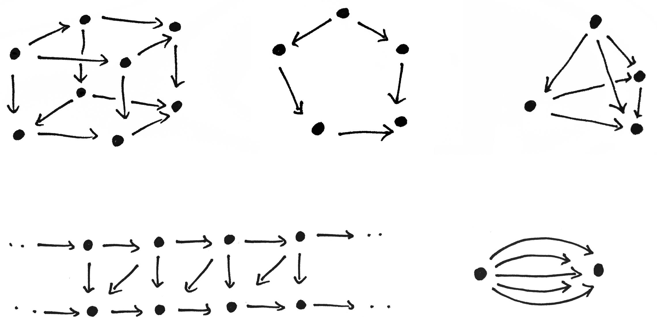 Commutative Diagrams Explained