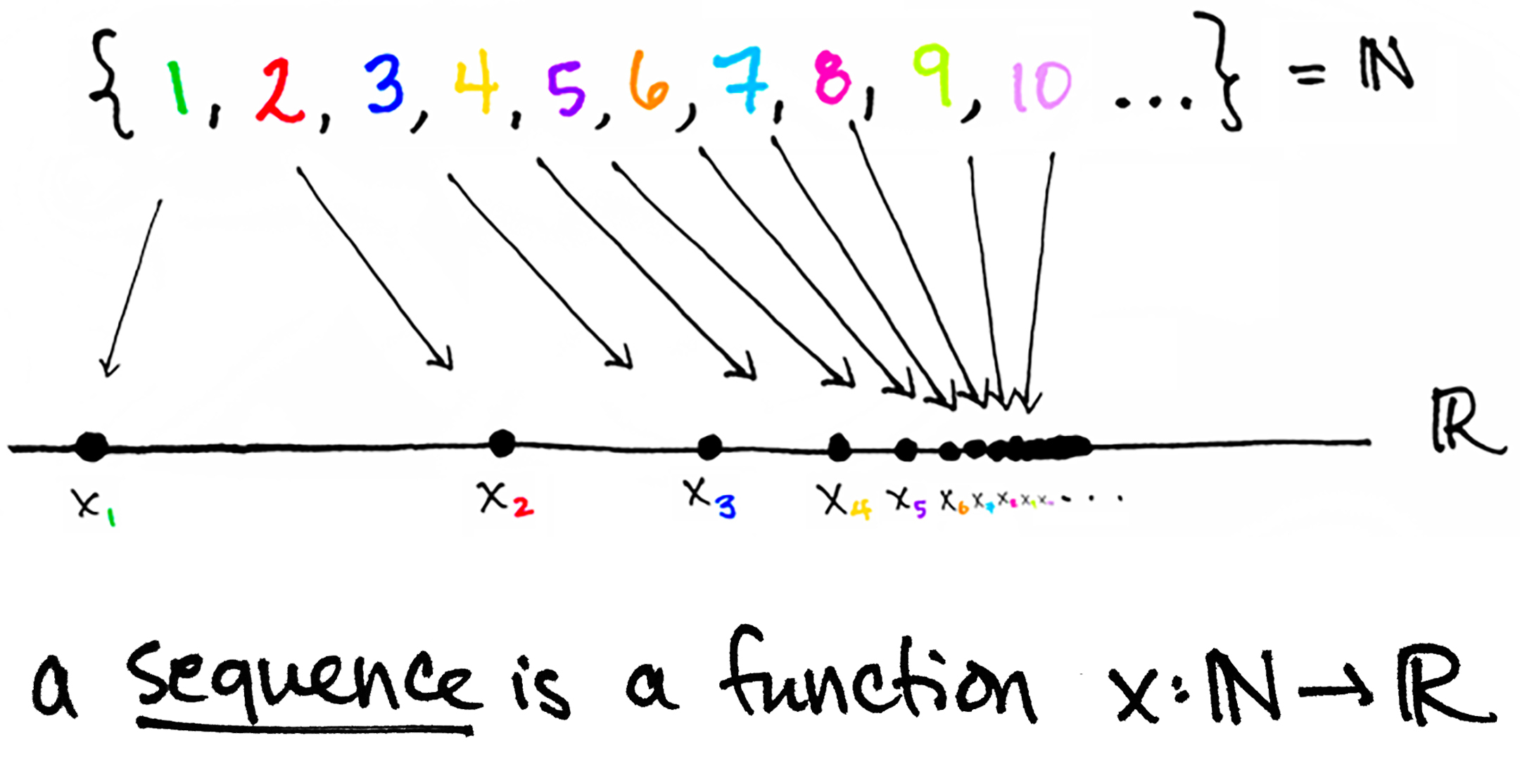 A Diagram Is A Functor