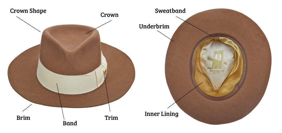 Anatomy Of A Hat A Guide To Hat Terms