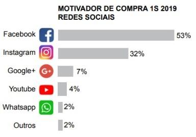 Motivador de compra das redes sociais no cenário de e-commerce