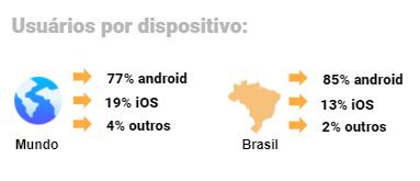 Dado sobre uso de aplicativos no mundo e no Brasil
