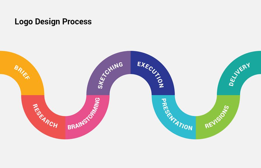 Logo Design Process Flow Diagram