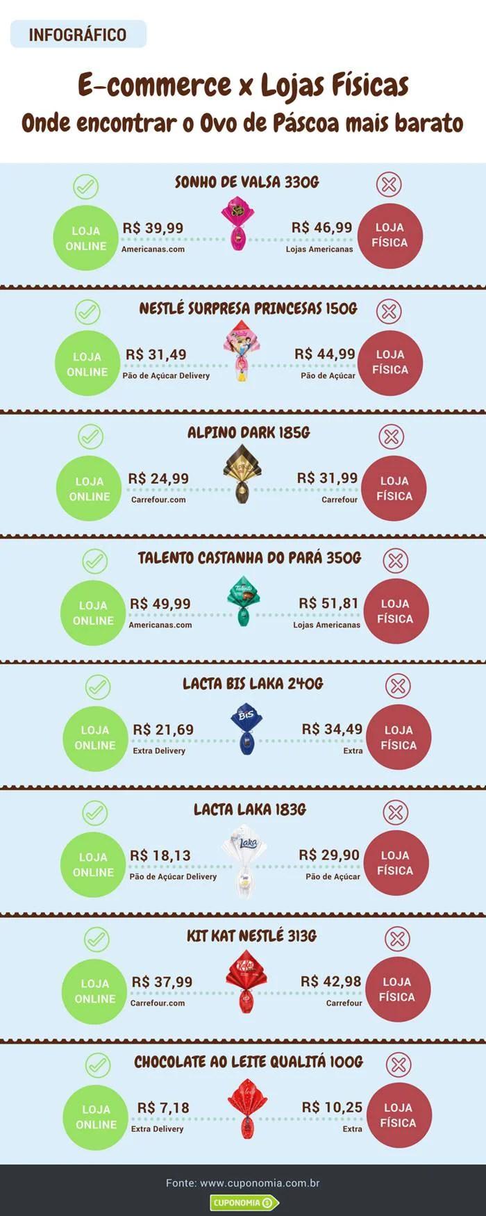 infografico ovos de p%C3%A1scoa 2018 - Comprar ovos de Páscoa na internet pode ser até 40% mais barato