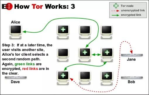 Tor diagram