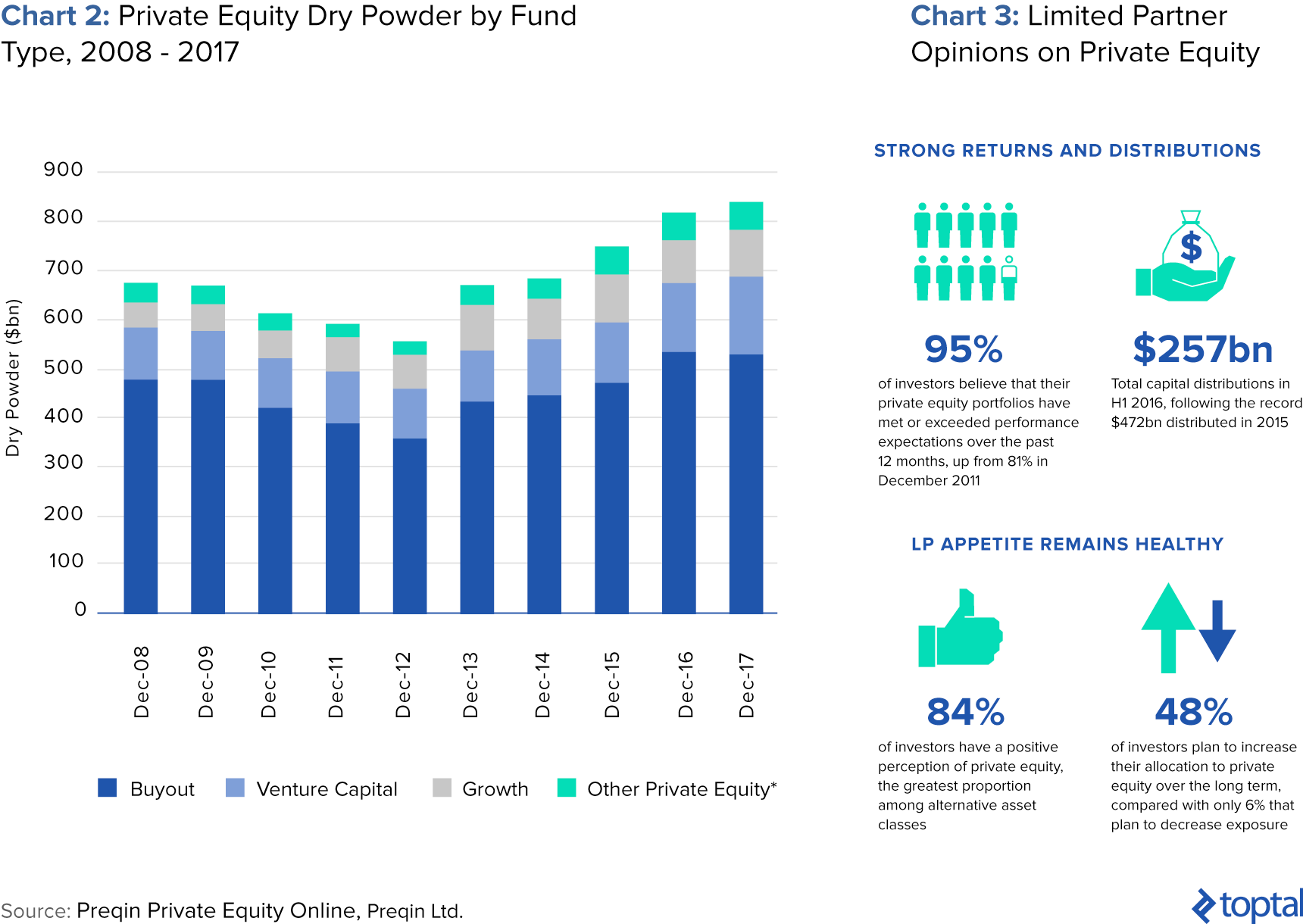 Private Equity Dry Powder by Fund Type and Limited Partners Opinion on Private Equity