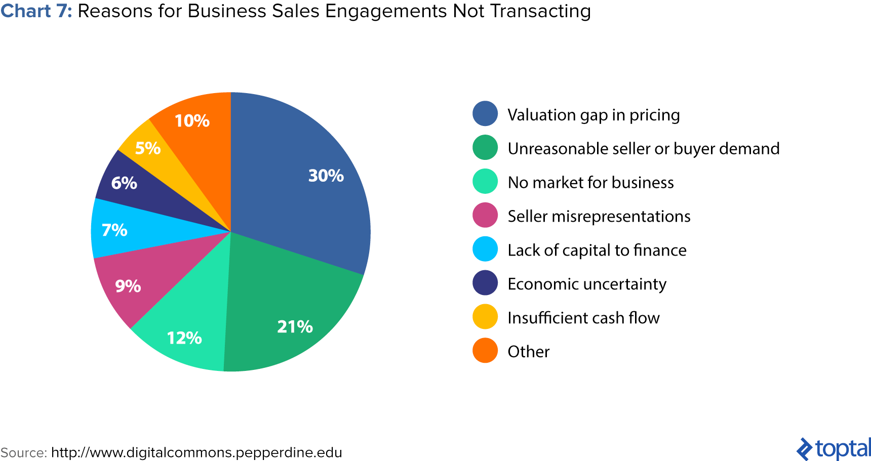 Chart 7: Reasons for Business Sales Engagements Not Transacting